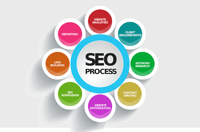 SEO is an important skill for digital marketing