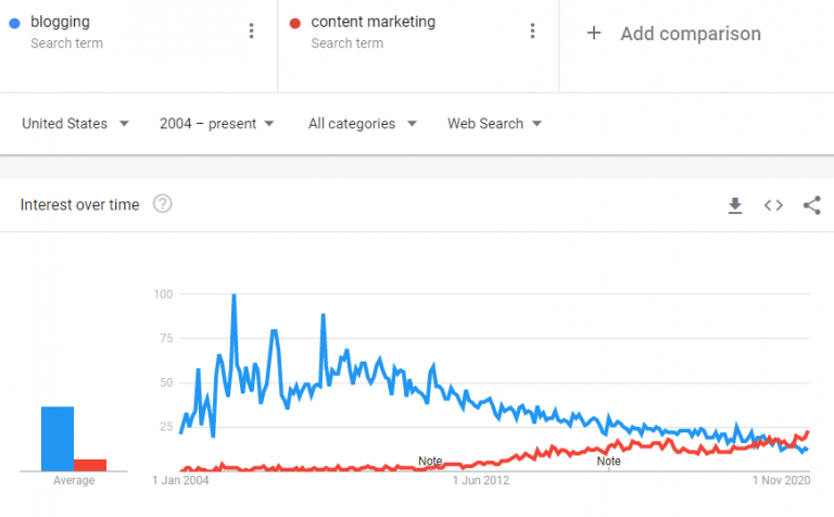 """Google trends shows that the term """"blogging"""" has declined since 2009"""